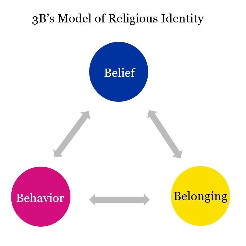 3Bs Model