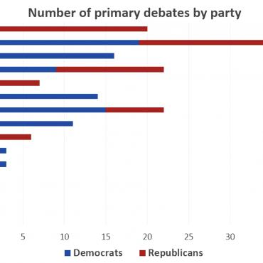 The Republicans held the first primary debate in 1948, yet did not have another one until 1980. A party doesn't hold primary debates in years when their incumbent president is seeking re-electi
